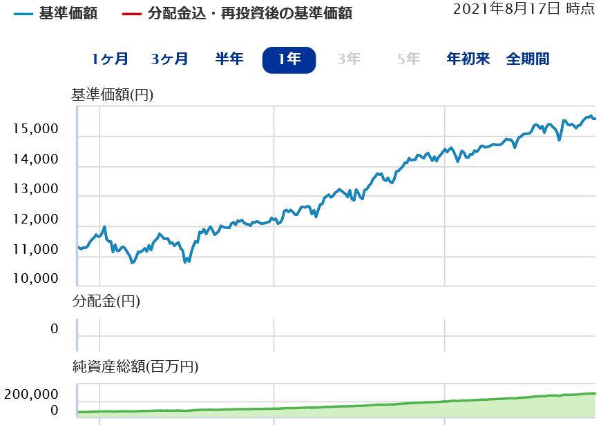 SBI V S&P500チャート
